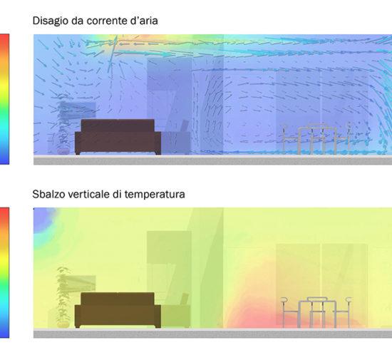 Analisi del discomfort indoor